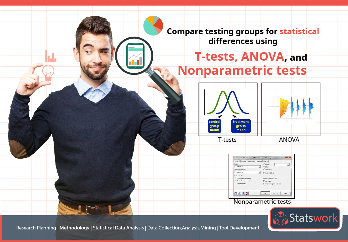 Compare the Testing Group Differences using T-tests, ANOVA and Non-Parametric Tests