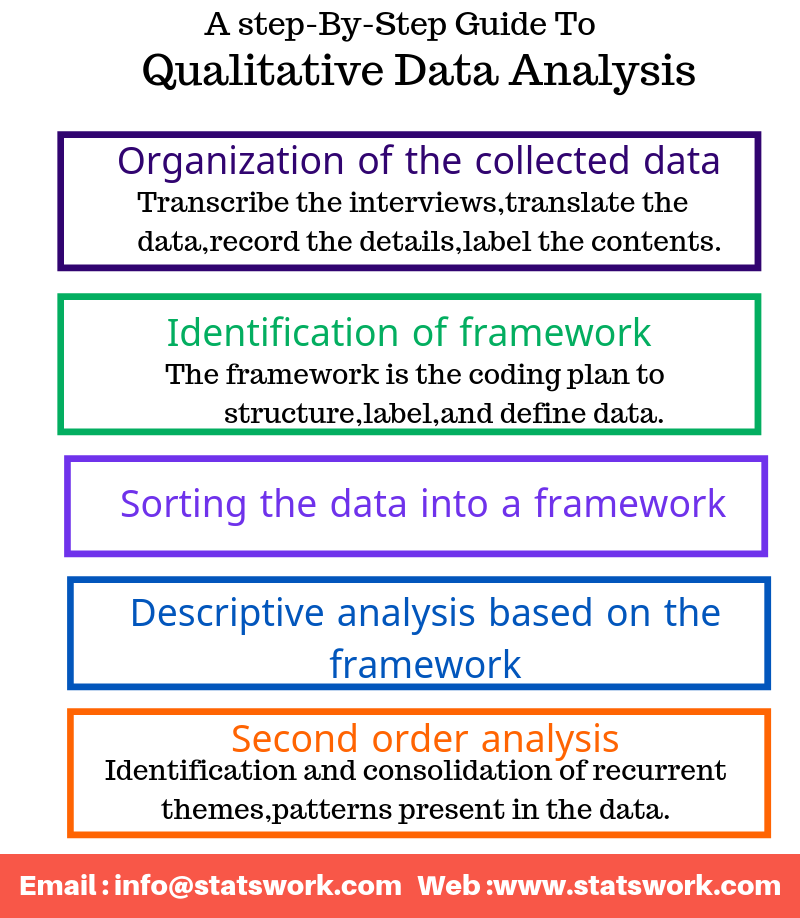 ufeffmethods of qualitative data analysis  u2013 statswork
